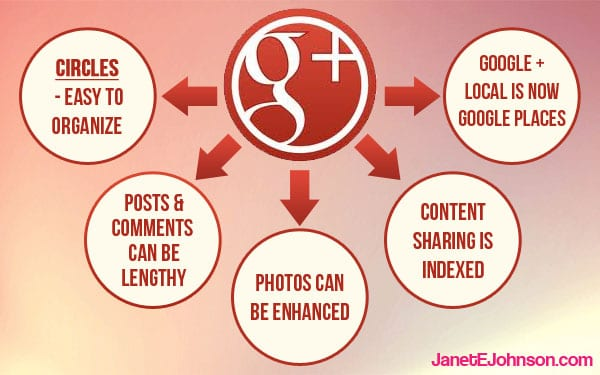 Here are 5 Reasons Why Businesses should consider Google+
