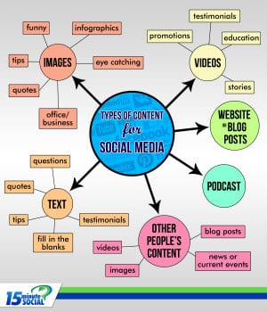 Social Media Content Creation Infographic and Guide